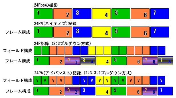 24Fps 23.98Fps 59.94i 23.98p 2:3プルダウン 2:3:3:2プルダウン