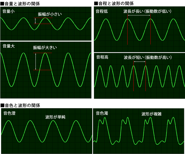 アナログ音声の波形