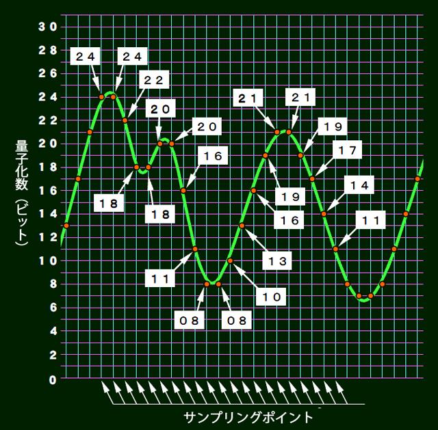 アナログ信号をデジタル化する仕組み