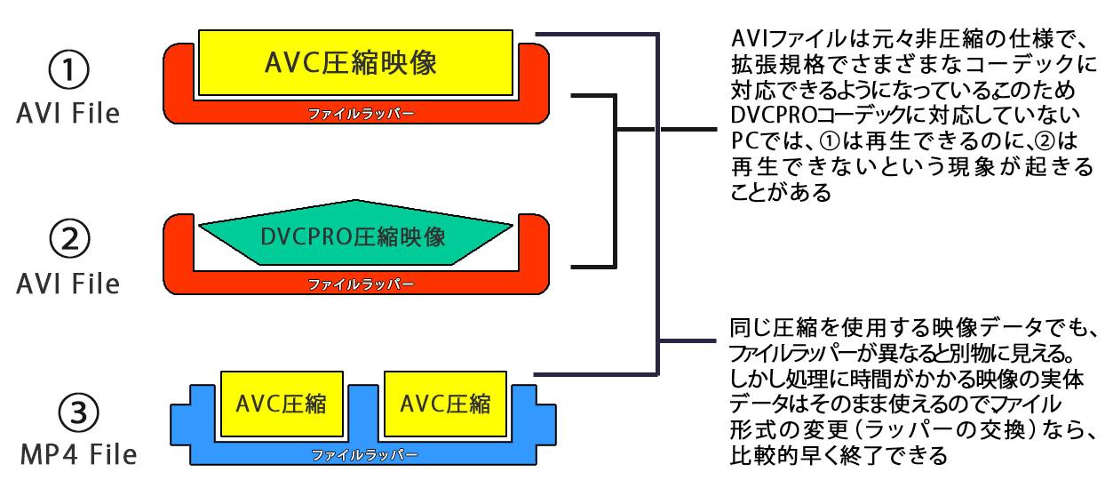 図1 ファイルラッパーと圧縮の関係