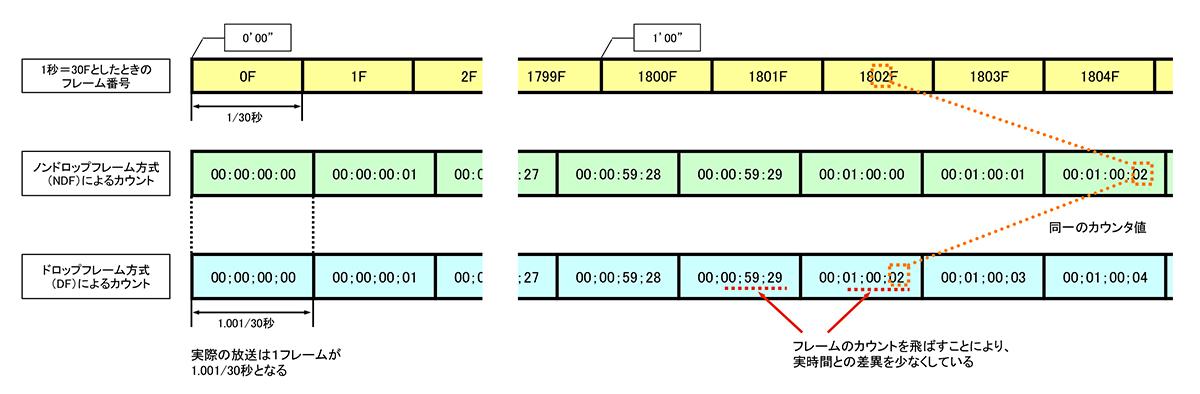図2 DF方式のカウント:ドロップフレーム(DF)方式では、定期的に数値を飛ばしてカウントすることにより、表示されるTC値と実時間のズレが少なくなるように配慮している
