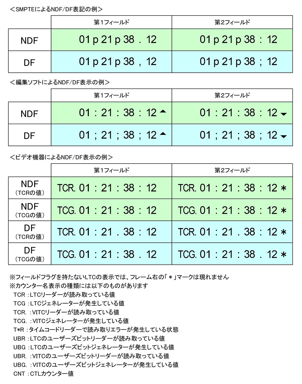 """図5 SMPTE規格、NLE編集ソフト、業務用映像機器におけるTCの表示例:SMPTE規格では時-分-秒間は""""punctuation mark""""で区切り、秒-フレーム間に「.」「:」や「,」「;」を用いてNDF/DFおよびフィールドを区別する。AvidのNLEソフトではフィールド情報には▲マークを用い、桁間は「:」または「;」で区切ってNDF/DFを区別する。VTRなどの機器類では「;」は用いずに「:」か「.」でNDF/DFを区別し、「.」の位置により、リーダーとジェネレーターの動作を識別できるようになっている。またフィールドフラグをもつVITC使用時には、「*」を表示して第2フィールドを識別できるようにしている"""