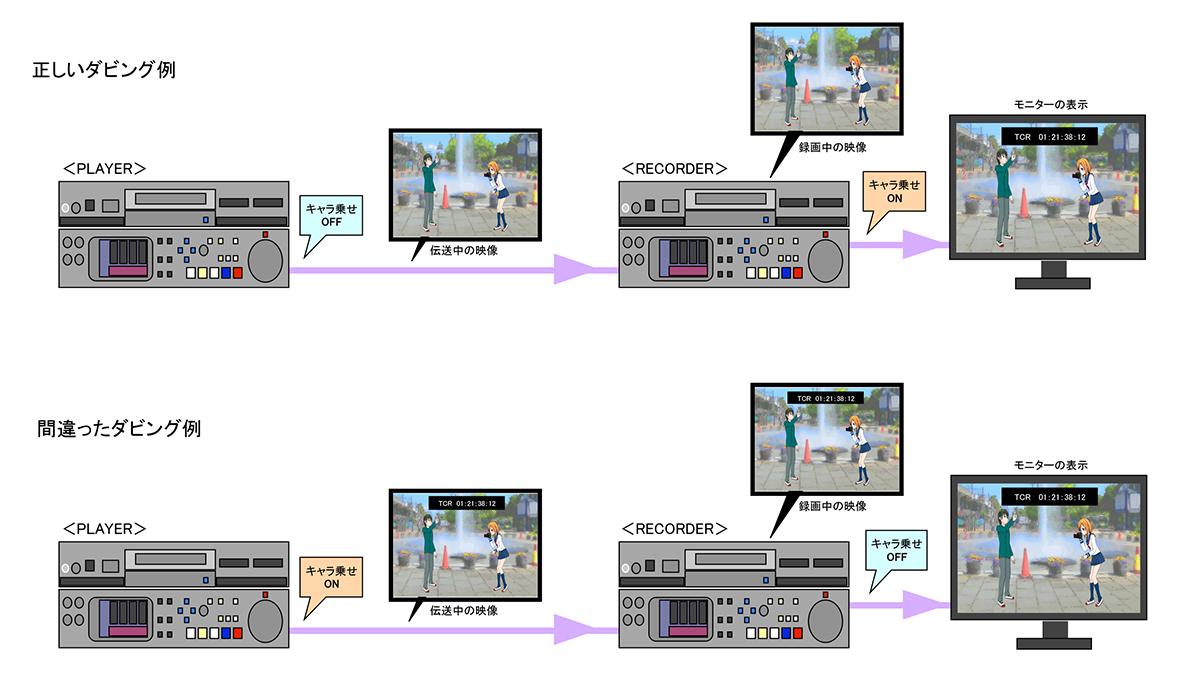 図9 録画時のキャラ設定:図下例のように、映像を出す側のキャラ設定がONになっていると、キャラが焼きこまれた映像を録画してしまい、素材としては使えなくなってしまう。再生機器がビデオデッキなら端子を選ぶことで焼きこみミスを防げるが、カメラからSDI入力のレコーダーに記録する場合に間違いが起こりやすい。モニターの表示だけでは区別がつかないので、カメラ側のキャラ載せ機能がOFFになっていることを厳重にチェックする体制が不可欠
