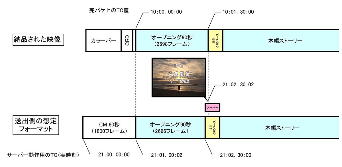 図12 二重スーパーの原因:製作クレジットと提供クレジットが二重表示になる原因として、DF方式のカウントによる偏差が考えられる。たとえば21時ジャストから60秒のCMがあり、直後に90秒のオープニング映像が表示され、10秒間の提供クレジット表示、本編ストーリーへと続く放送用映像を想定する。10H SHOWの完パケなら、冒頭のCMは除いて作成され、オープニング映像は10時ジャストにスタートし提供クレジットベースまでが2698フレームとなる。一方、放送ではCMを挟み、21時01分02Fからオープニング映像がスタートするため、21時02分30秒の自動スーパーインまでは2696フレームとなり、提供スーパーが2フレームぶん、オープニング映像に食い込んでしまうことになる