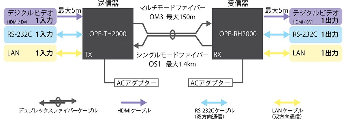 接続例。光ファイバーケーブルは、映像信号以外の信号も伝送することができるので、接続する機器を変更することで、さまざまな用途で利用可能となる