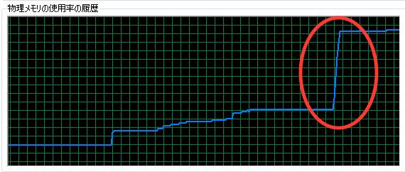 図4 ビデオメモリーを変更すると、パフォーマンスメーターのメモリー使用量が急上昇した。ビデオメモリーの機能によって、MCのパフォーマンスと搭載メモリーに相関関係が成立するようになった