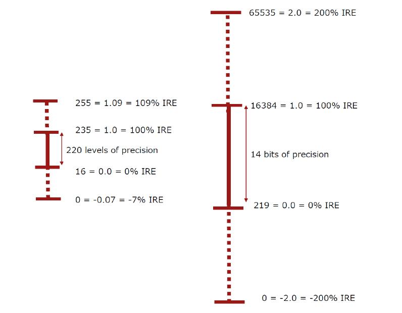 図16 MCはHDR編集対応として、内部ビデオ処理ビット深度を16ビットに変更、右図のように0〜100%IRE区間を14ビットで符号化し、残りの2ビットで、スーバーブラック(−200〜0%IRE)、スーパーホワイト(100〜200%IRE)範囲の信号を符号化する。この符号化方式はS2.14Formatという(※Avid HDRセミナー用資料から転載)