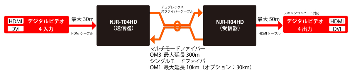 10ギガビットEthernetスイッチを使用しないNJR-T04HDとNJR-R04HDの接続例。デジタルケーブル補償機能を搭載しており、HDMI入力側(NJR-T04HD)で最大30m、HDMI出力側(NJR-R04HD)では最大50mまでの延長が可能