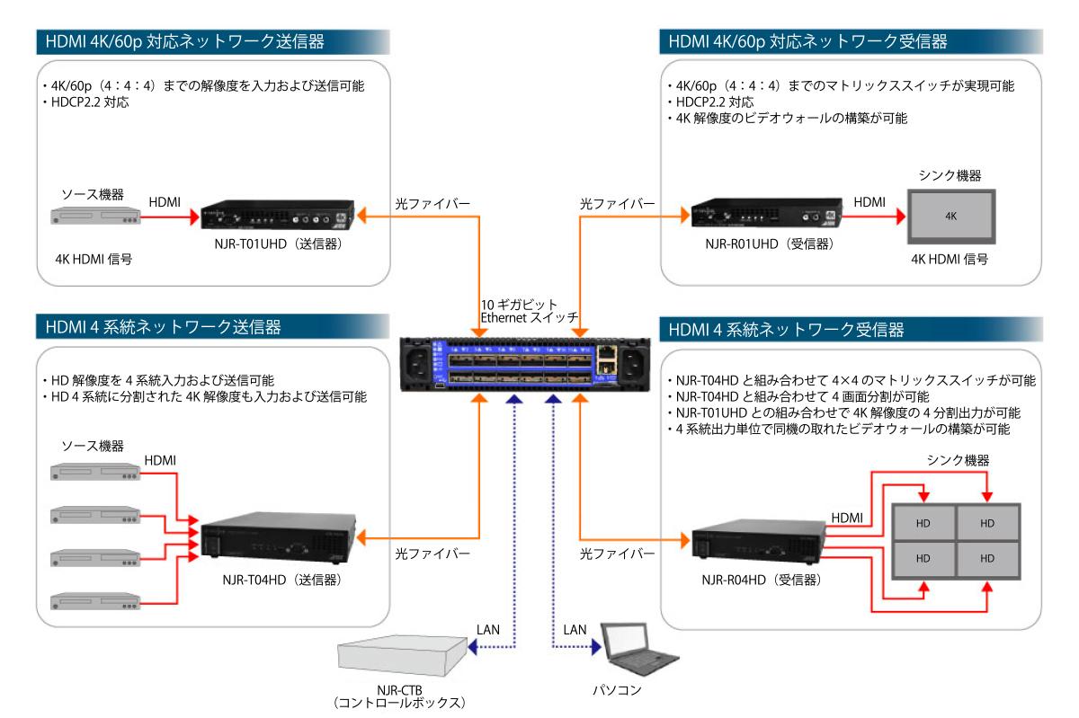 10ギガビットEthernetスイッチを使用したIP-NINJARシリーズのシステム概要図。従来必要とされたスイッチャーや分配器などを使用せずに、柔軟なシステム構築が可能